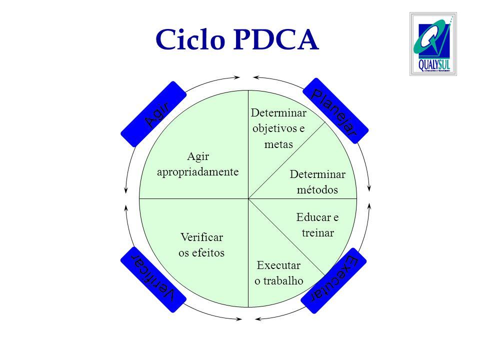 Ciclo PDCA Determinar objetivos e metas Determinar métodos Educar e treinar Executar o trabalho Verificar os efeitos Agir apropriadamente