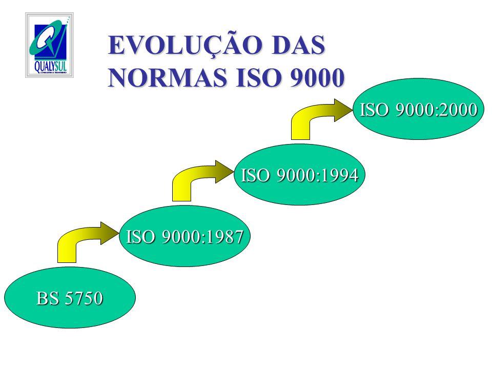 FAMÍLIA ISO 9000 ISO 9001:2000 ISO 9004:2000 ISO 9000:2000 Estruturas iguais entre ISO 9001 e ISO 9004 Fim da ISO 9002 e ISO 9003 ISO 9000 traz vocabulário e conceitos