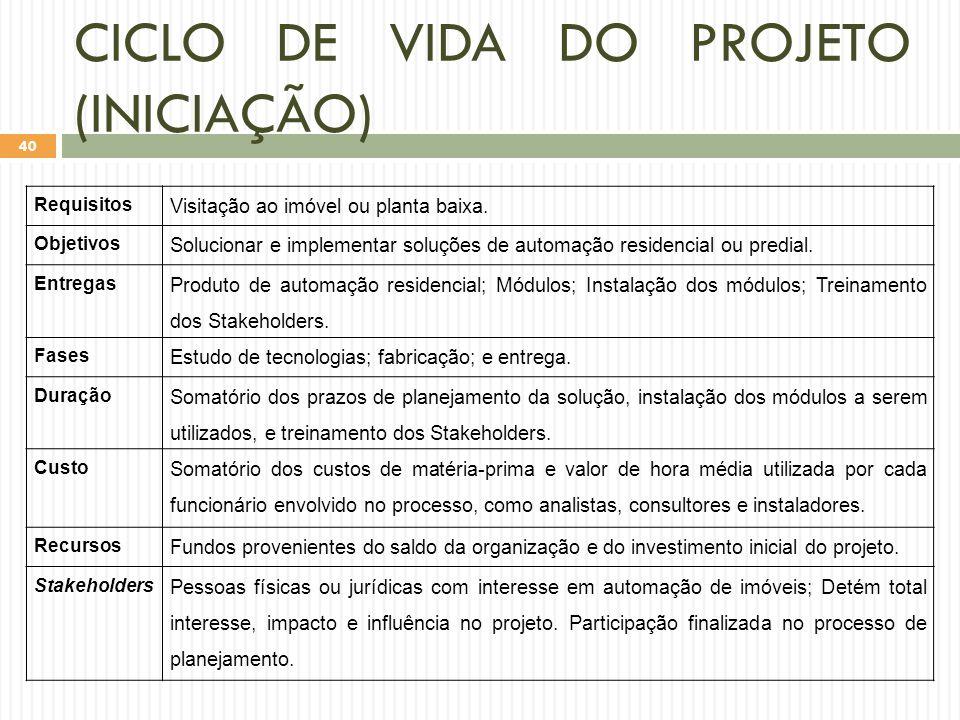 CICLO DE VIDA DO PROJETO (INICIAÇÃO) Requisitos Visitação ao imóvel ou planta baixa.