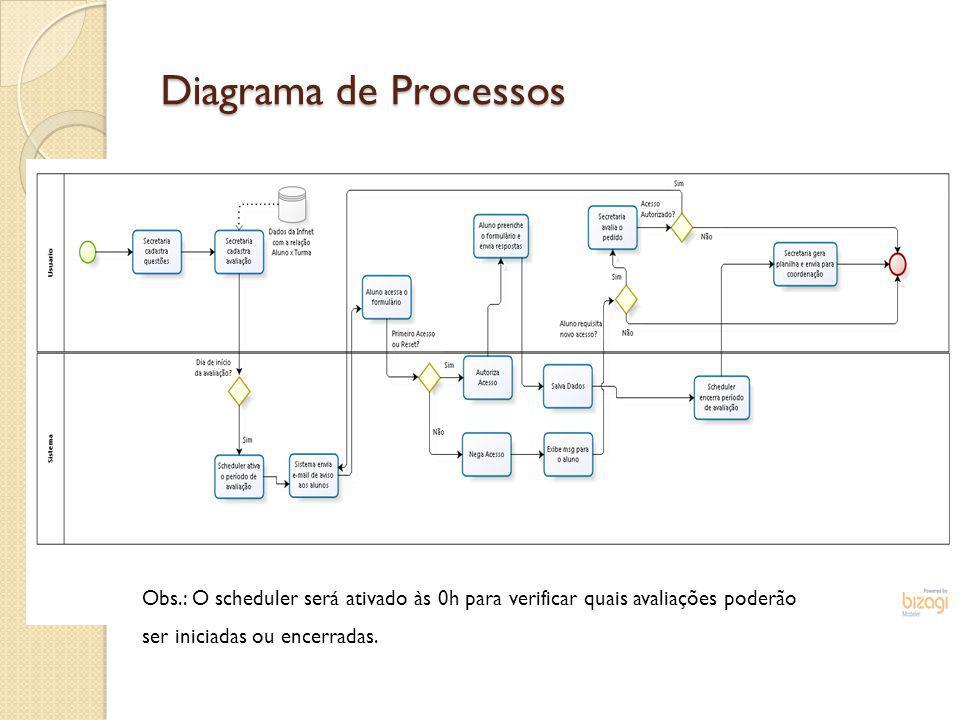 Diagrama de Processos Obs.: O scheduler será ativado às 0h para verificar quais avaliações poderão ser iniciadas ou encerradas.