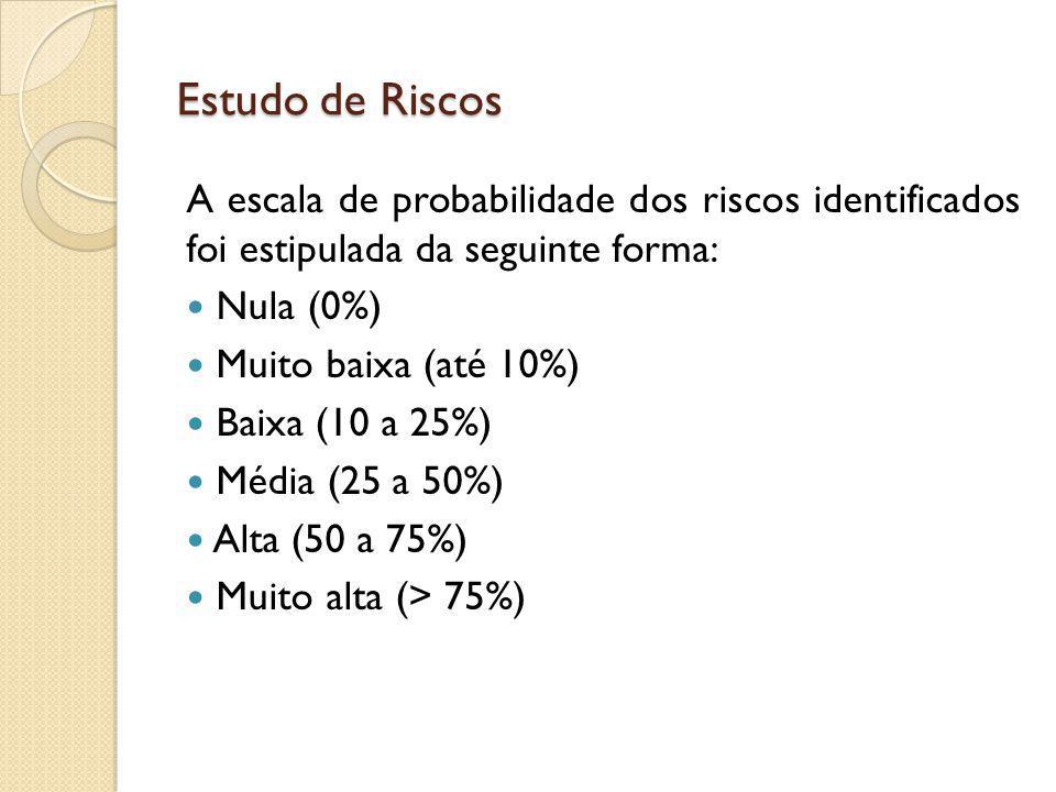 Estudo de Riscos A escala de probabilidade dos riscos identificados foi estipulada da seguinte forma: Nula (0%) Muito baixa (até 10%) Baixa (10 a 25%)