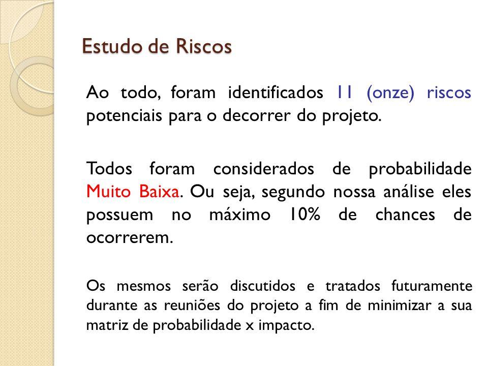 Estudo de Riscos Ao todo, foram identificados 11 (onze) riscos potenciais para o decorrer do projeto. Todos foram considerados de probabilidade Muito