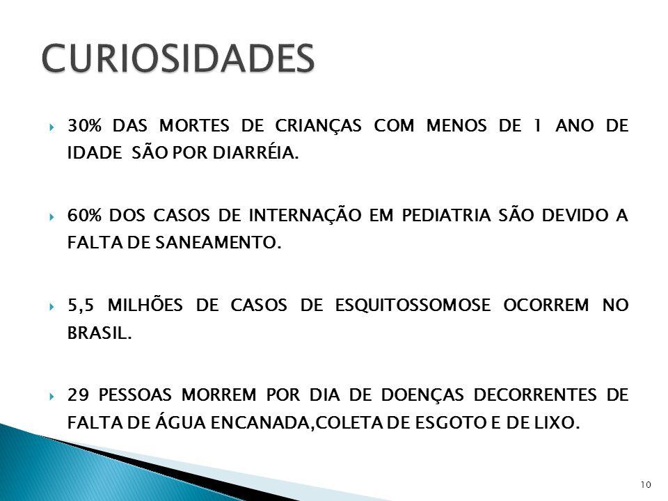  30% DAS MORTES DE CRIANÇAS COM MENOS DE 1 ANO DE IDADE SÃO POR DIARRÉIA.