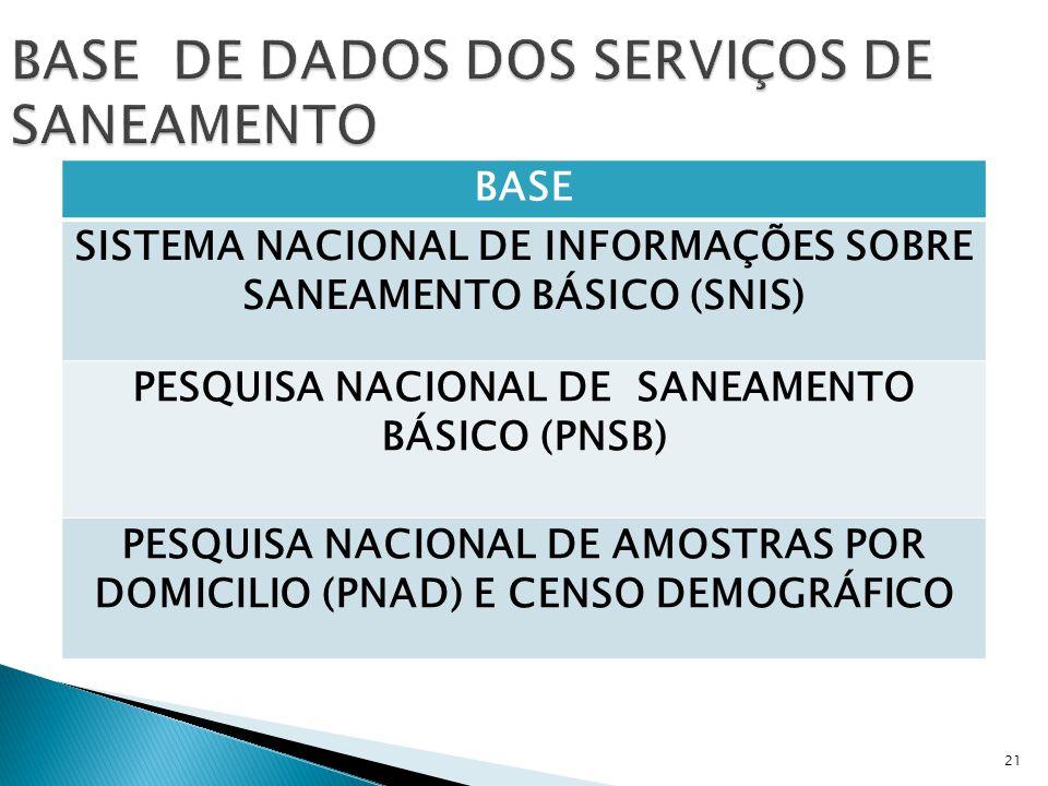 BASE DE DADOS DOS SERVIÇOS DE SANEAMENTO BASE SISTEMA NACIONAL DE INFORMAÇÕES SOBRE SANEAMENTO BÁSICO (SNIS) PESQUISA NACIONAL DE SANEAMENTO BÁSICO (PNSB) PESQUISA NACIONAL DE AMOSTRAS POR DOMICILIO (PNAD) E CENSO DEMOGRÁFICO 21