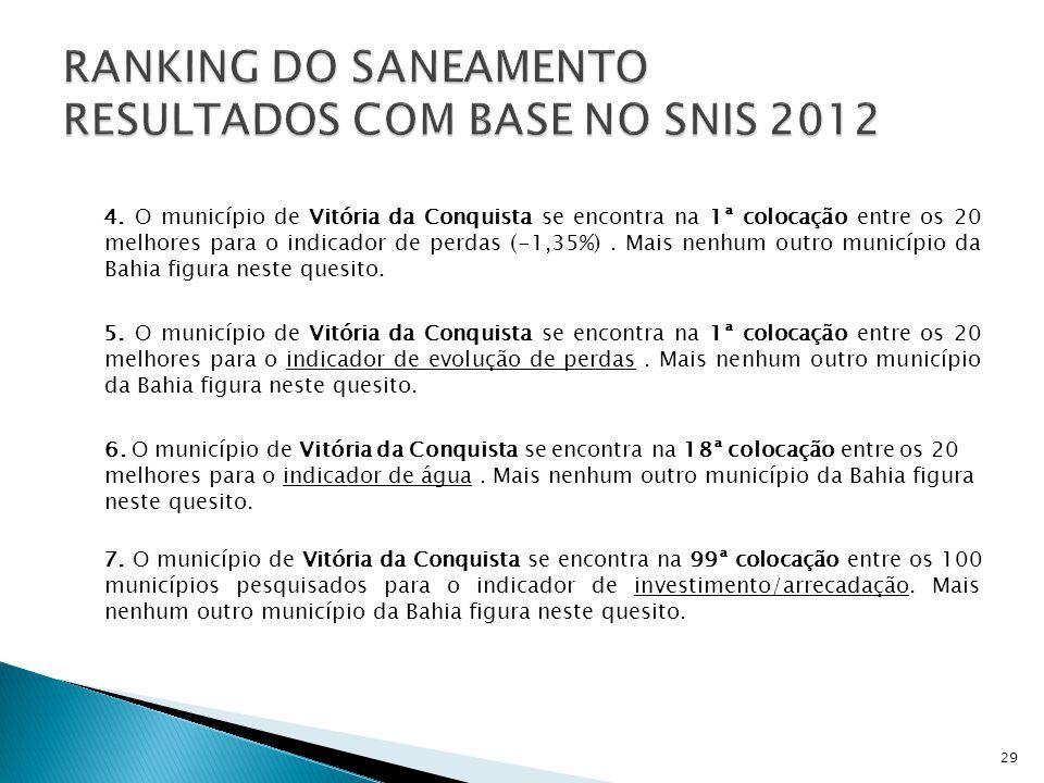 4. O município de Vitória da Conquista se encontra na 1ª colocação entre os 20 melhores para o indicador de perdas (-1,35%). Mais nenhum outro municíp