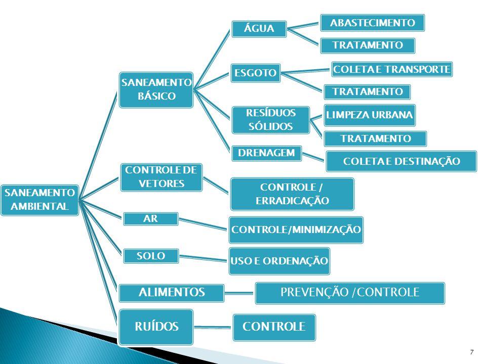 SANEAMENTO AMBIENTAL SANEAMENTO BÁSICO ÁGUA ABASTECIMENTO TRATAMENTO ESGOTO COLETA E TRANSPORTE TRATAMENTO RESÍDUOS SÓLIDOS LIMPEZA URBANA TRATAMENTO DRENAGEM COLETA E DESTINAÇÃO CONTROLE DE VETORES CONTROLE / ERRADICAÇÃO AR CONTROLE/MINIMIZAÇÃO SOLO USO E ORDENAÇÃO ALIMENTOS PREVENÇÃO /CONTROLE RUÍDOS CONTROLE 7