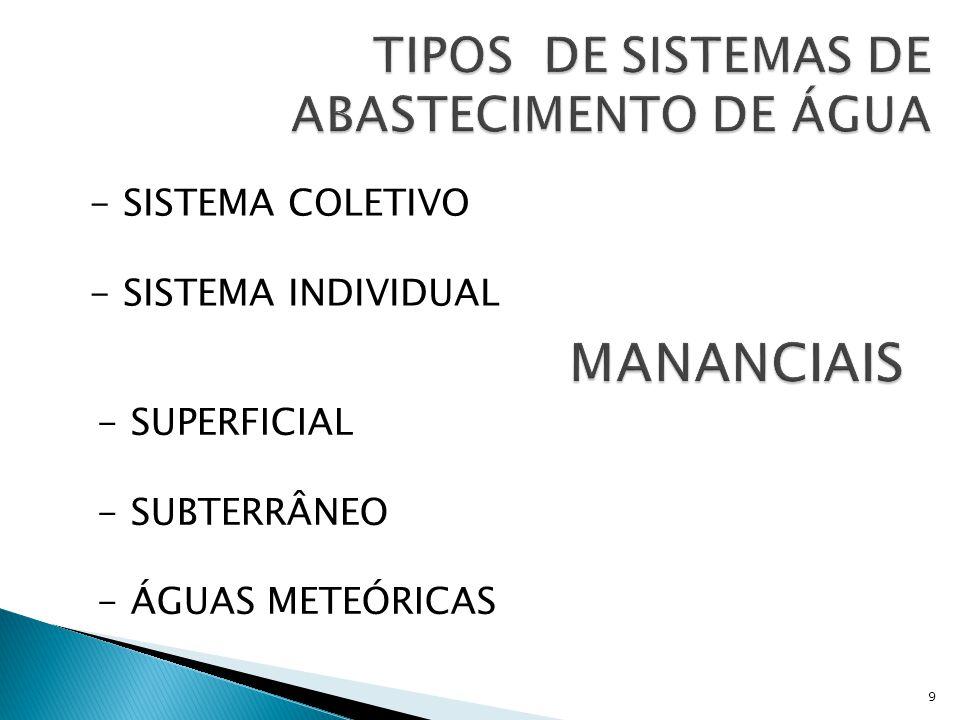  Manancial  Captação  Adução  Tratamento  Reservação  Rede de Distribuição  Estações Elevatórias  Ramal Predial 20