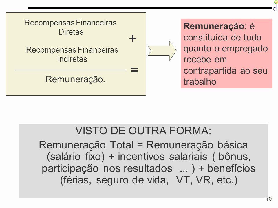 10 VISTO DE OUTRA FORMA: Remuneração Total = Remuneração básica (salário fixo) + incentivos salariais ( bônus, participação nos resultados... ) + bene