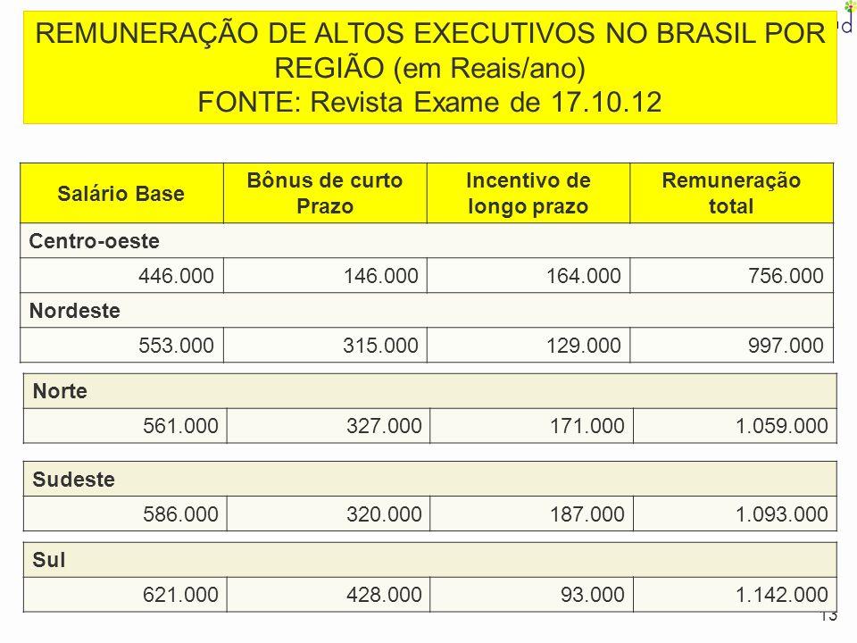 13 Salário Base Bônus de curto Prazo Incentivo de longo prazo Remuneração total Centro-oeste 446.000146.000164.000756.000 Nordeste 553.000315.000129.0