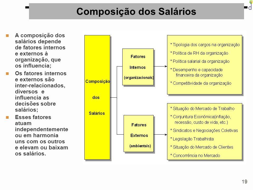 19 Composição dos Salários A composição dos salários depende de fatores internos e externos à organização, que os influencia; Os fatores internos e ex