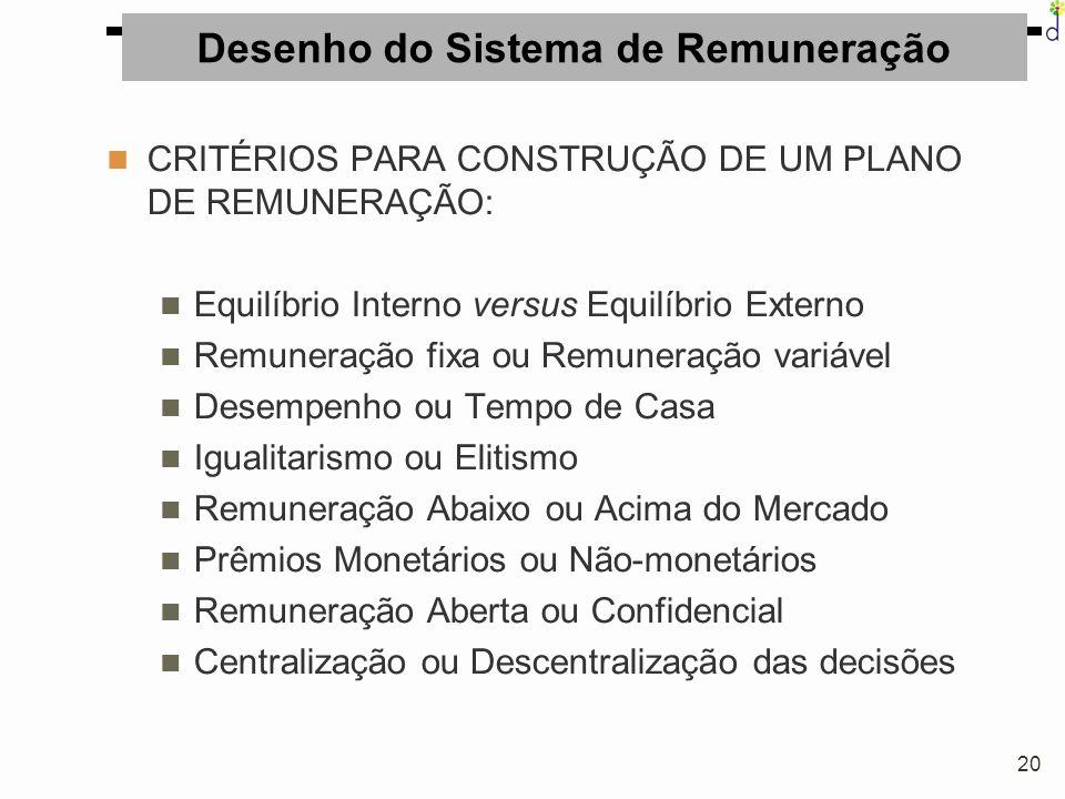 20 Desenho do Sistema de Remuneração CRITÉRIOS PARA CONSTRUÇÃO DE UM PLANO DE REMUNERAÇÃO: Equilíbrio Interno versus Equilíbrio Externo Remuneração fi