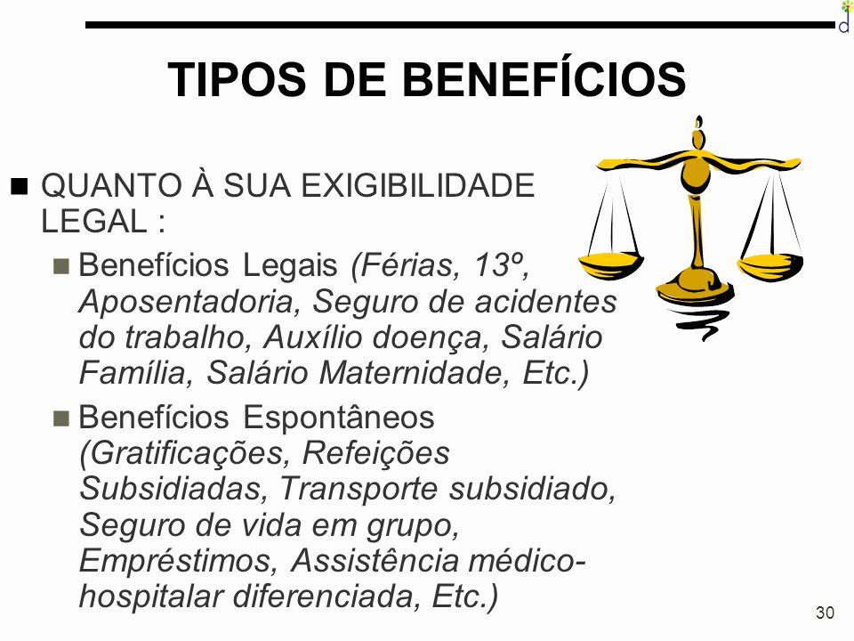 30 TIPOS DE BENEFÍCIOS QUANTO À SUA EXIGIBILIDADE LEGAL : Benefícios Legais (Férias, 13º, Aposentadoria, Seguro de acidentes do trabalho, Auxílio doen