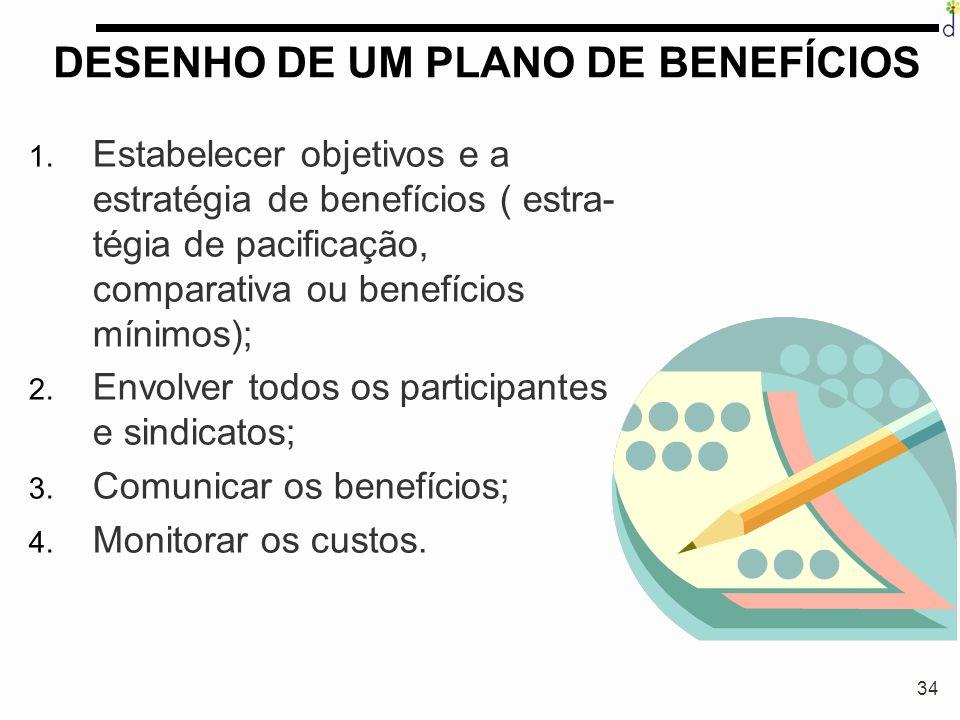 34 DESENHO DE UM PLANO DE BENEFÍCIOS 1. Estabelecer objetivos e a estratégia de benefícios ( estra- tégia de pacificação, comparativa ou benefícios mí
