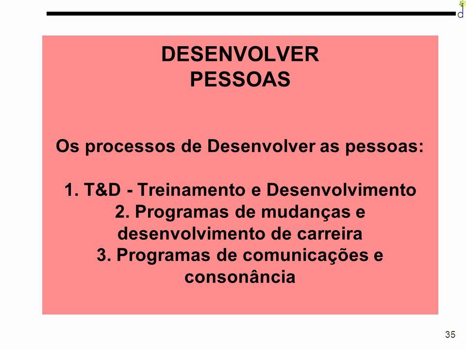 35 DESENVOLVER PESSOAS Os processos de Desenvolver as pessoas: 1. T&D - Treinamento e Desenvolvimento 2. Programas de mudanças e desenvolvimento de ca