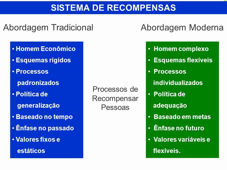 SISTEMA DE RECOMPENSAS Homem Econômico Esquemas rígidos Processos padronizados Política de generalização Baseado no tempo Ênfase no passado Valores fi