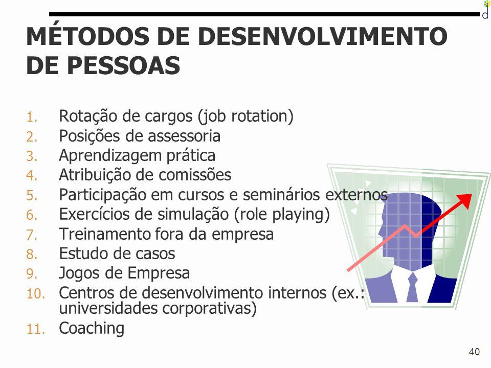 40 MÉTODOS DE DESENVOLVIMENTO DE PESSOAS 1. Rotação de cargos (job rotation) 2. Posições de assessoria 3. Aprendizagem prática 4. Atribuição de comiss