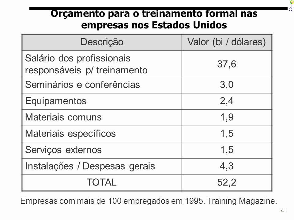 41 Orçamento para o treinamento formal nas empresas nos Estados Unidos DescriçãoValor (bi / dólares) Salário dos profissionais responsáveis p/ treinam