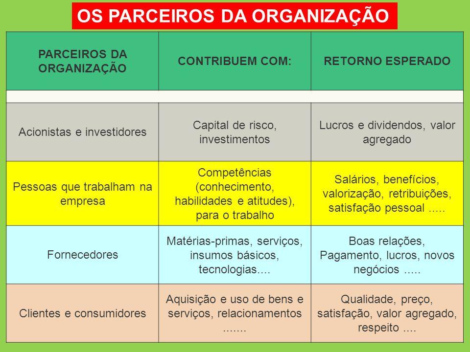 16 REMUNERAÇÃO Para a organização o salário representa, a um só tempo, um custo e um investimento: Custo: reflete no custo do produto ou do serviço final.