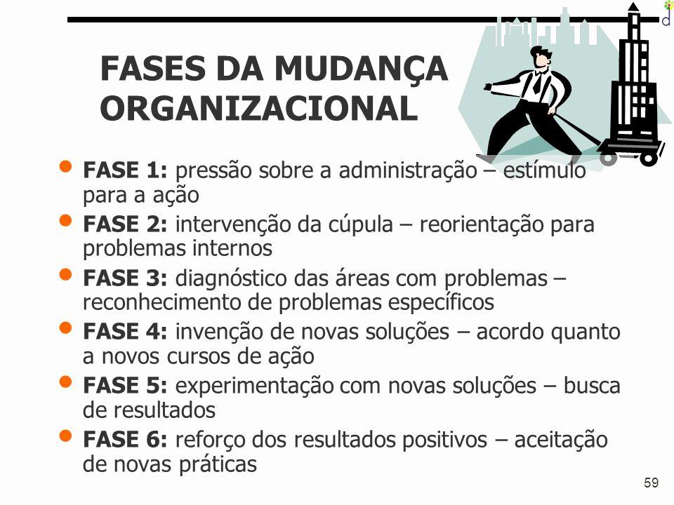 59 FASES DA MUDANÇA ORGANIZACIONAL FASE 1: pressão sobre a administração – estímulo para a ação FASE 2: intervenção da cúpula – reorientação para prob
