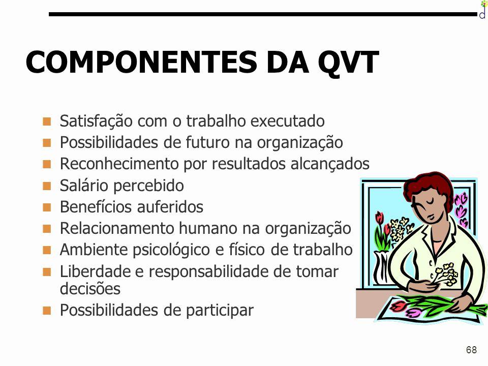 68 COMPONENTES DA QVT Satisfação com o trabalho executado Possibilidades de futuro na organização Reconhecimento por resultados alcançados Salário per