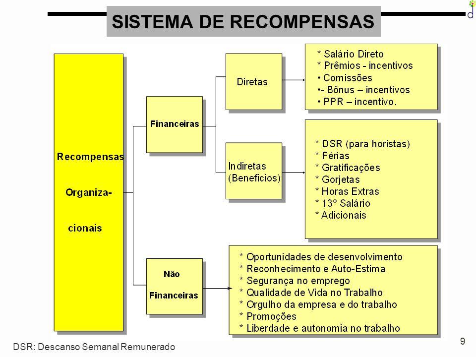 10 VISTO DE OUTRA FORMA: Remuneração Total = Remuneração básica (salário fixo) + incentivos salariais ( bônus, participação nos resultados...