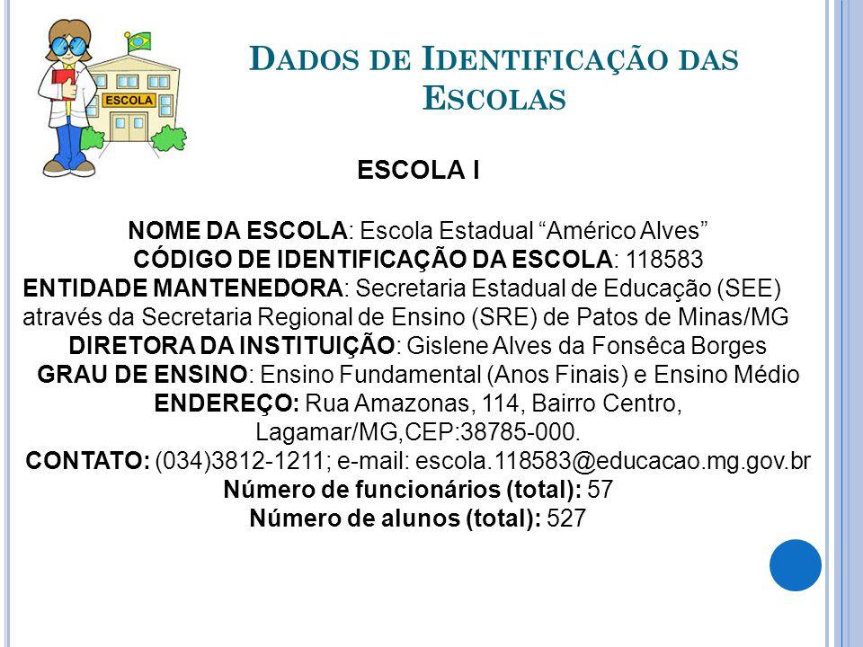 """D ADOS DE I DENTIFICAÇÃO DAS E SCOLAS ESCOLA I NOME DA ESCOLA: Escola Estadual """"Américo Alves"""" CÓDIGO DE IDENTIFICAÇÃO DA ESCOLA: 118583 ENTIDADE MANT"""