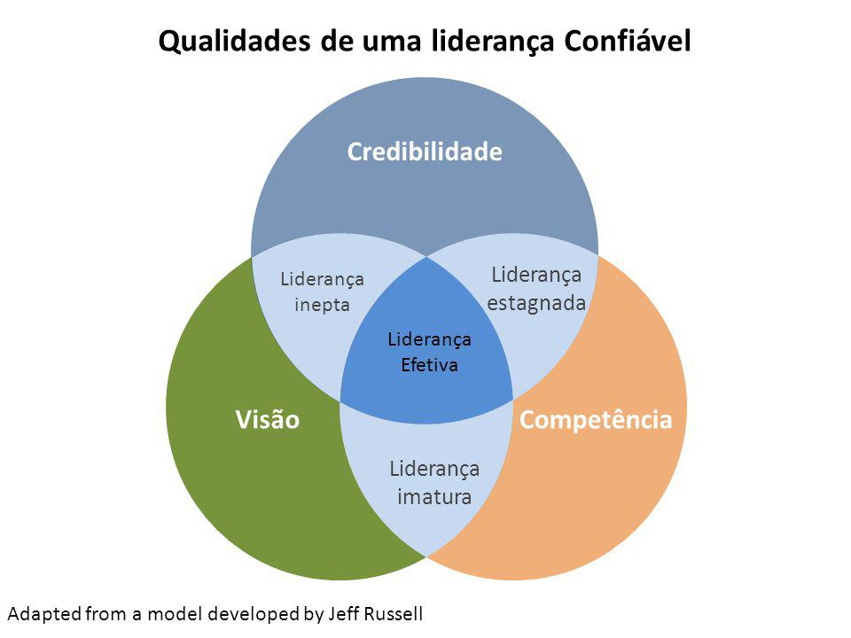 VisãoCompetência Credibilidade Liderança Efetiva Liderança inepta Liderança imatura Liderança estagnada Adapted from a model developed by Jeff Russell