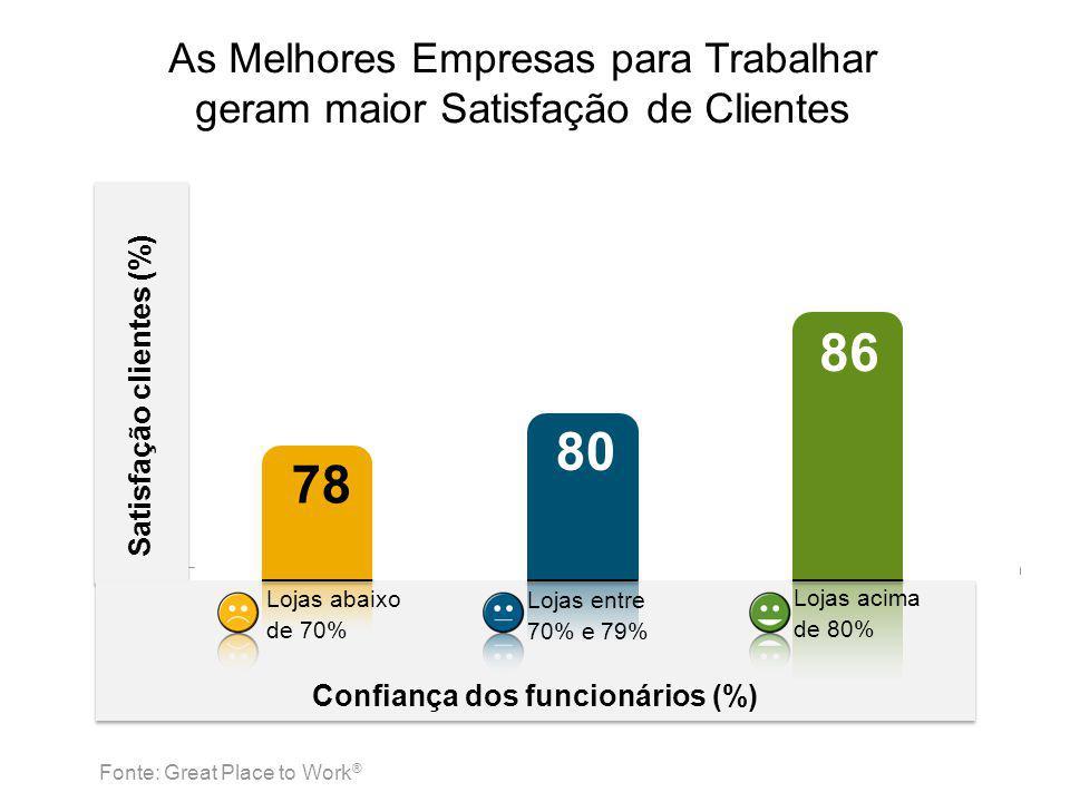 Satisfação clientes (%) Confiança dos funcionários (%) 78 80 86 As Melhores Empresas para Trabalhar geram maior Satisfação de Clientes Lojas abaixo de 70% Lojas entre 70% e 79% Lojas acima de 80% Fonte: Great Place to Work ®