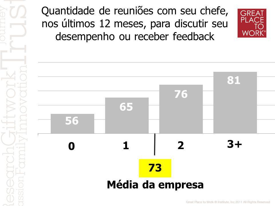 Quantidade de reuniões com seu chefe, nos últimos 12 meses, para discutir seu desempenho ou receber feedback 56 0 65 1 90 76 2 81 3+ Média da empresa 73