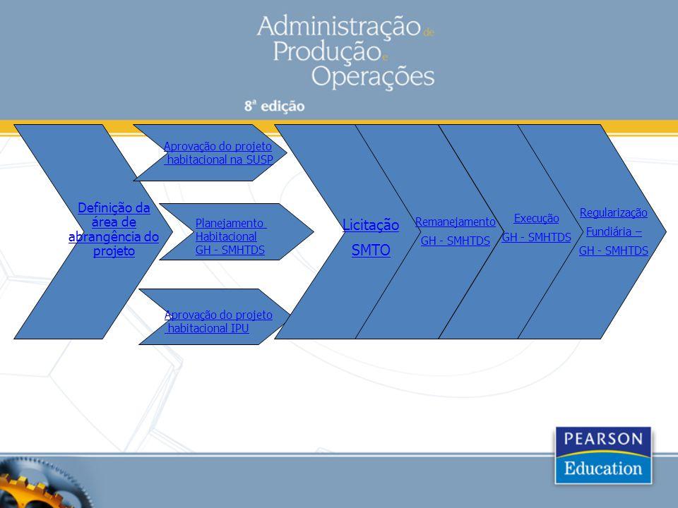 Definição da área de abrangência do projeto Aprovação do projeto habitacional na SUSP Planejamento Habitacional GH - SMHTDS Aprovação do projeto habit