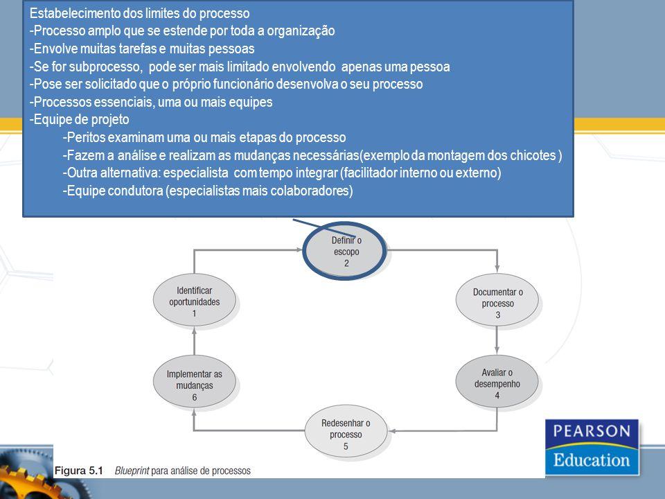 Estabelecimento dos limites do processo -Processo amplo que se estende por toda a organização -Envolve muitas tarefas e muitas pessoas -Se for subproc