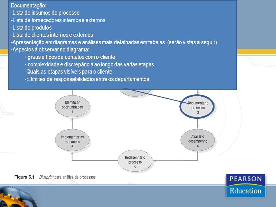 Documentação: -Lista de insumos do processo -Lista de fornecedores internos e externos -Lista de produtos -Lista de clientes internos e externos -Apre