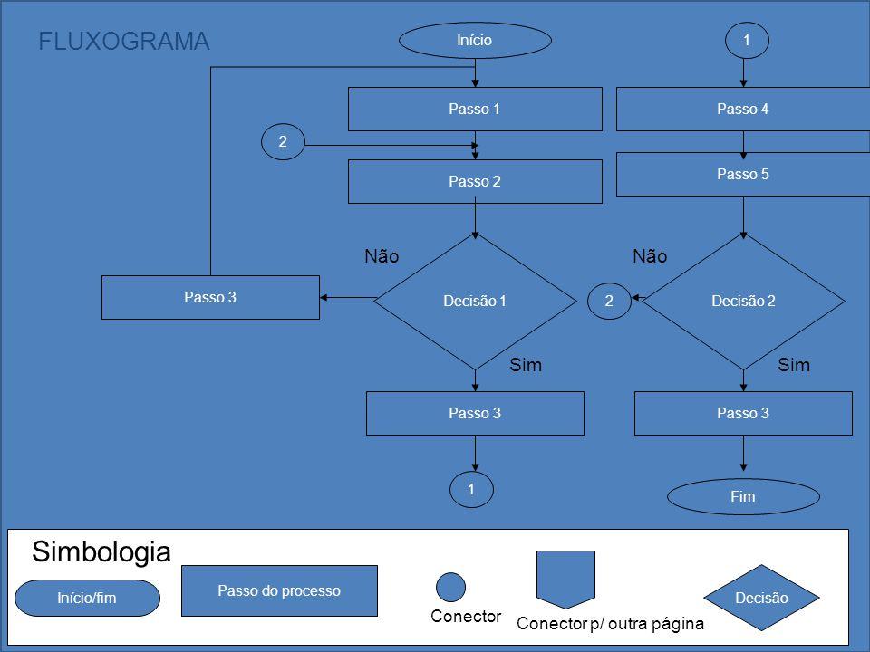 PMJ Passo 1 Início Passo 2 Decisão 1 Passo 3 Sim Não Passo 3 1 Passo 4 Passo 5 Decisão 2 Passo 3 Fim Sim Não 1 2 2 FLUXOGRAMA Conector Simbologia Iníc