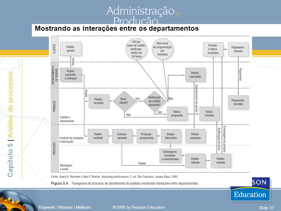 Mostrando as interações entre os departamentos Capítulo 5 | Análise de processos Krajewski | Ritzman | Malhotra© 2009 by Pearson Education Slide 37