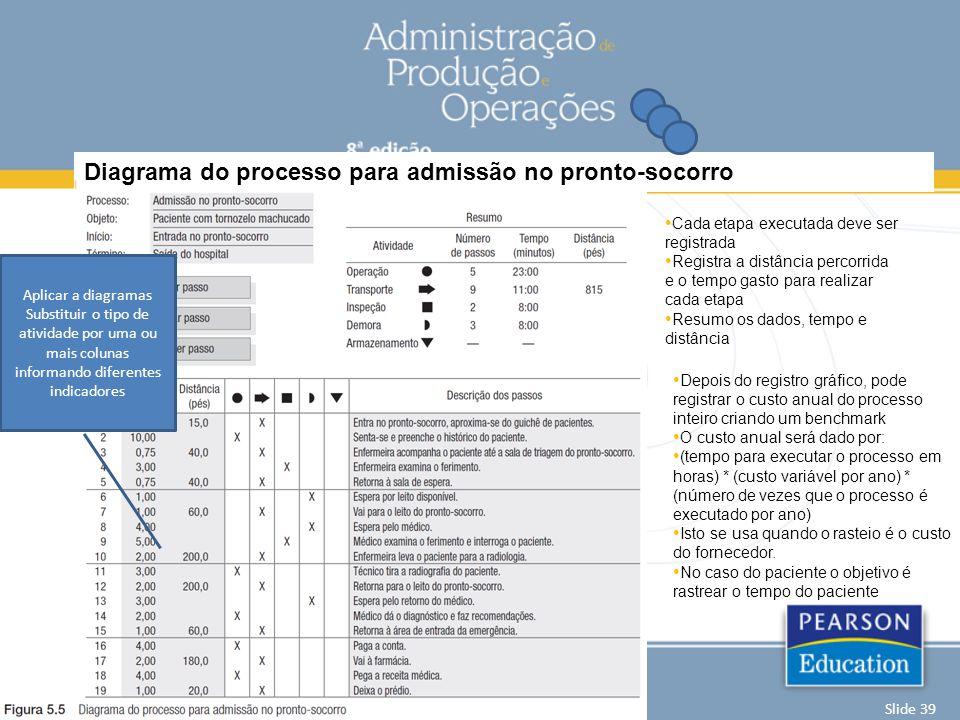 Diagrama do processo para admissão no pronto-socorro Capítulo 5 | Análise de processos Krajewski | Ritzman | Malhotra© 2009 by Pearson Education Slide