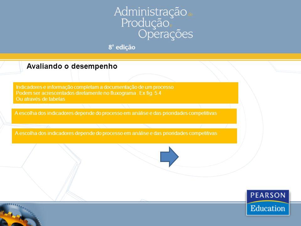 Avaliando o desempenho Indicadores e informação completam a documentação de um processo Podem ser acrescentados diretamente no fluxograma. Ex fig. 5.4