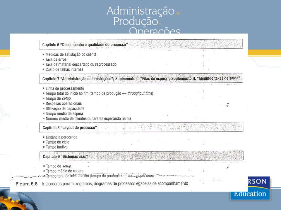 Ferramentas de análise de dados Lista de verificação: Um formulário usado para registrar a freqüência da ocorrência de certas características do serviço ou produto relacionadas ao desempenho.