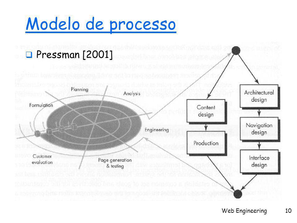 Web Engineering10 Modelo de processo  Pressman [2001]