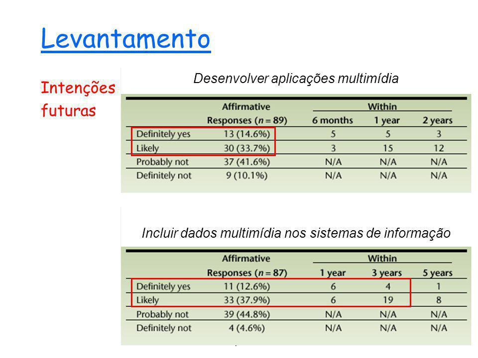 Web Engineering14 Levantamento Intenções futuras Incluir dados multimídia nos sistemas de informação Desenvolver aplicações multimídia