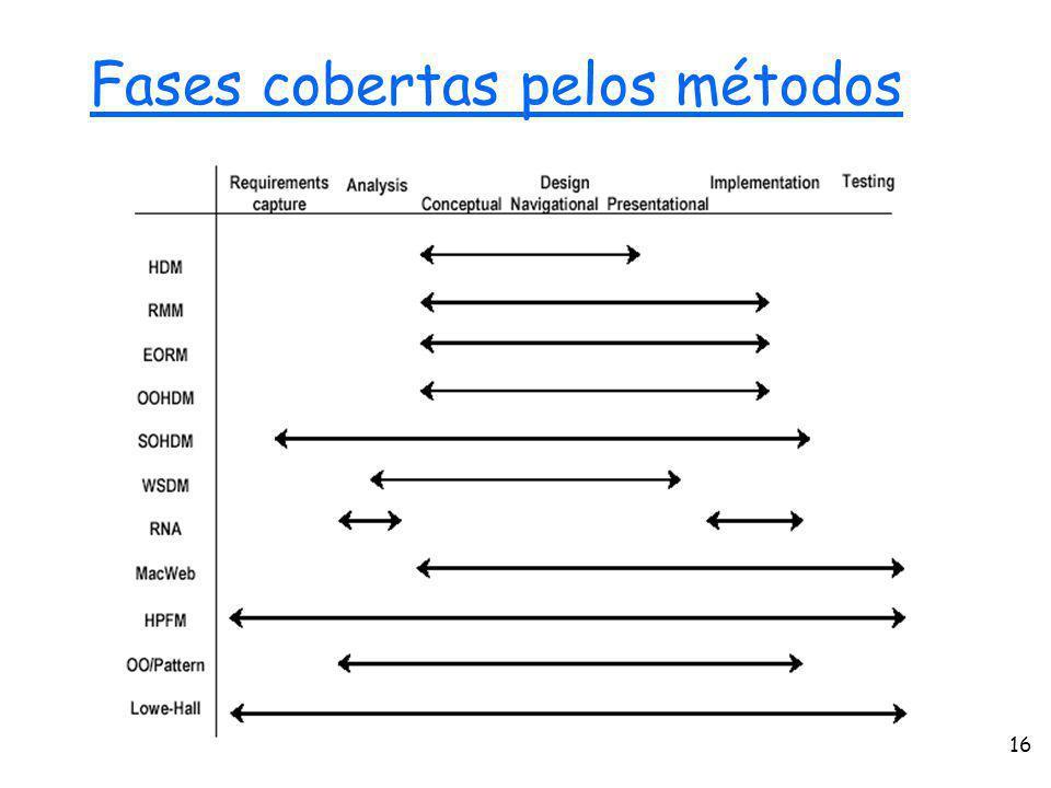 Web Engineering16 Fases cobertas pelos métodos
