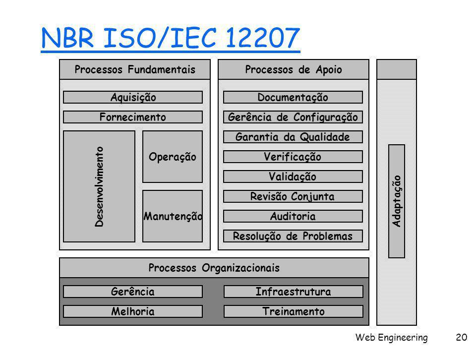 Web Engineering20 NBR ISO/IEC 12207 Manutenção Aquisição Fornecimento Documentação Gerência de Configuração Garantia da Qualidade Verificação Validação Revisão Conjunta Auditoria Resolução de Problemas Gerência Melhoria Infraestrutura Treinamento Processos FundamentaisProcessos de Apoio Processos Organizacionais Operação Adaptação Desenvolvimento