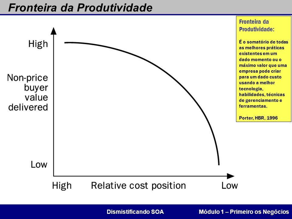 Fronteira da Produtividade Módulo 1 – Primeiro os NegóciosDismistificando SOA Fronteira da Produtividade: É o somatório de todas as melhores práticas