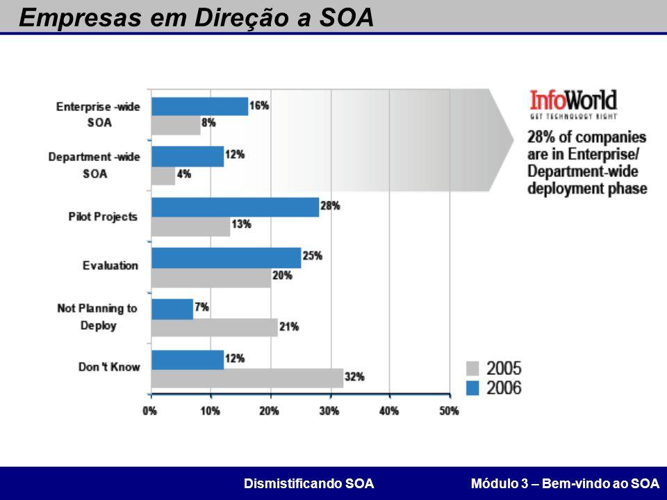 Empresas em Direção a SOA Módulo 3 – Bem-vindo ao SOADismistificando SOA