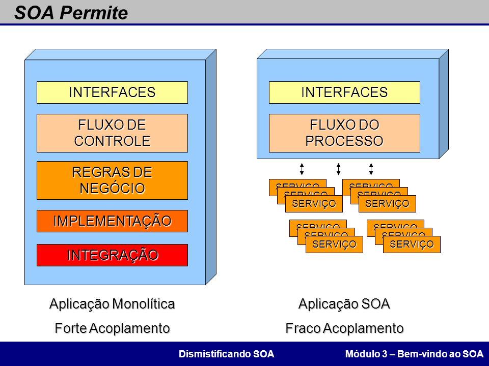 SOA Permite Módulo 3 – Bem-vindo ao SOADismistificando SOA INTERFACES FLUXO DO PROCESSO REGRAS DE NEGÓCIO IMPLEMENTAÇÃO INTEGRAÇÃO Aplicação Monolític