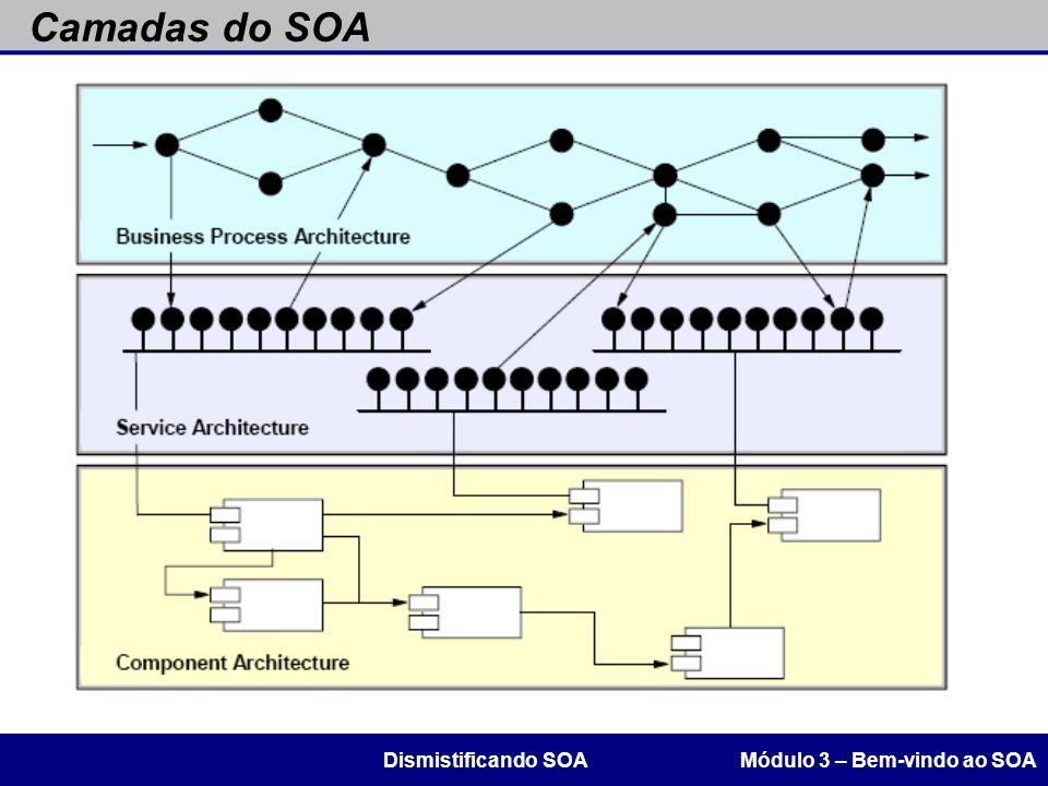 Camadas do SOA Módulo 3 – Bem-vindo ao SOADismistificando SOA