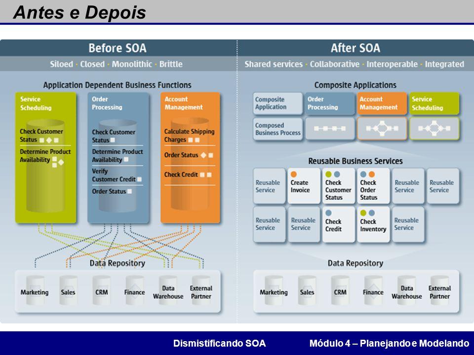 Antes e Depois Módulo 4 – Planejando e ModelandoDismistificando SOA
