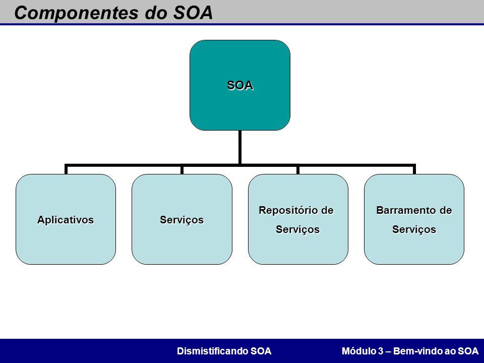Componentes do SOA Módulo 3 – Bem-vindo ao SOADismistificando SOASOA AplicativosServiços Repositório de Serviços Barramento de Serviços