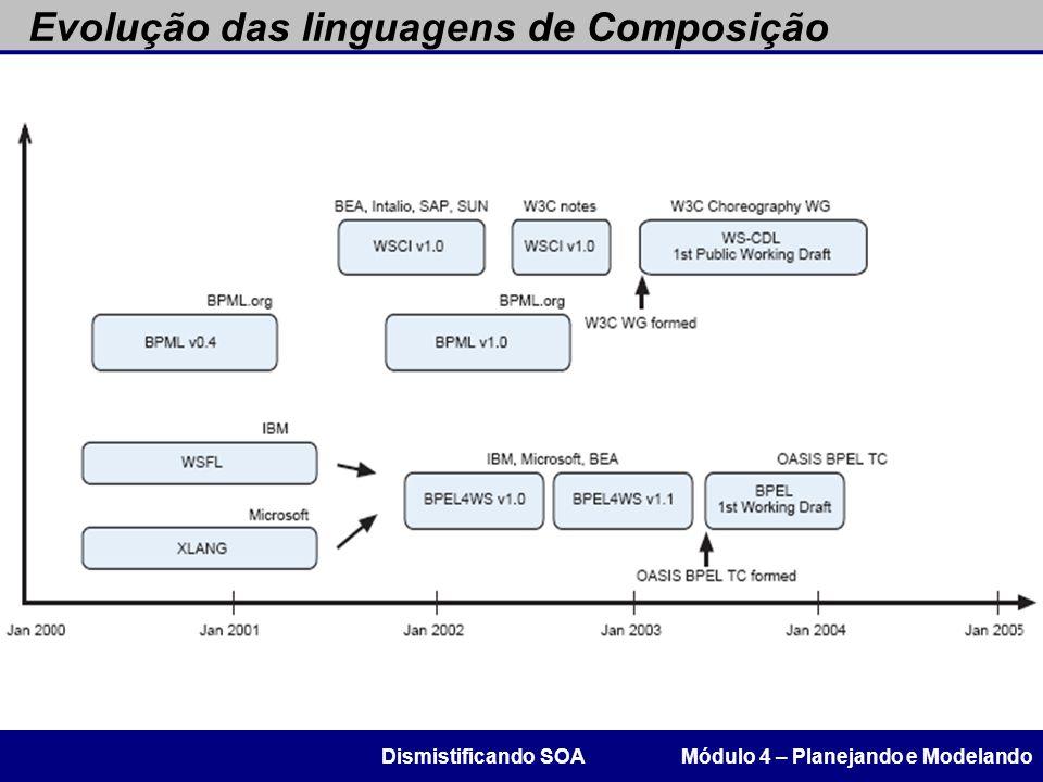 Evolução das linguagens de Composição Módulo 4 – Planejando e ModelandoDismistificando SOA