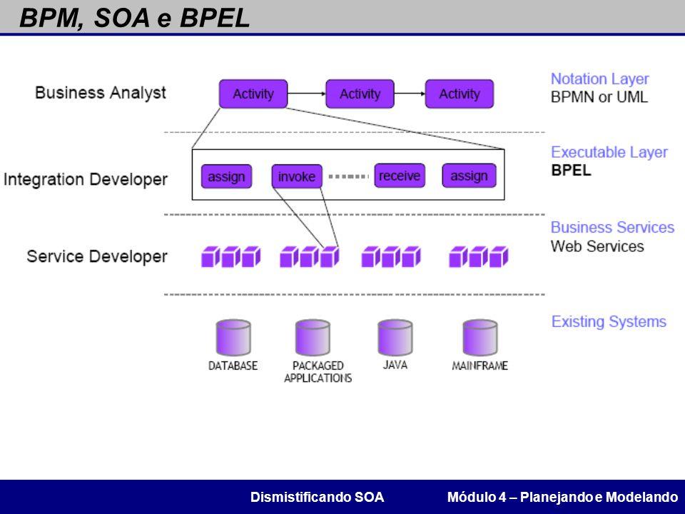 BPM, SOA e BPEL Módulo 4 – Planejando e ModelandoDismistificando SOA