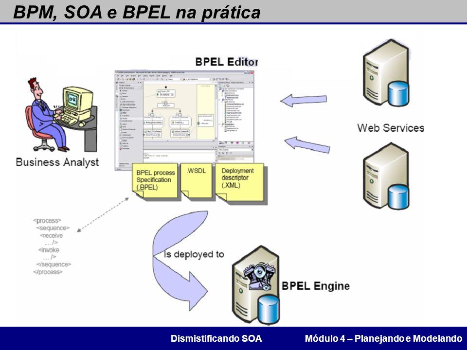 BPM, SOA e BPEL na prática Módulo 4 – Planejando e ModelandoDismistificando SOA